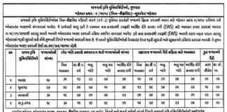 Gujarat-Agricultural-University-257-Jr.-Clerk-Recruitment-2019